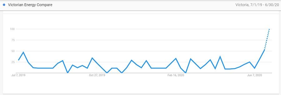 Victorian Energy Compare search trend
